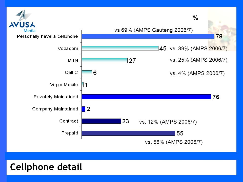 Cellphone detail % vs 69% (AMPS Gauteng 2006/7) vs.