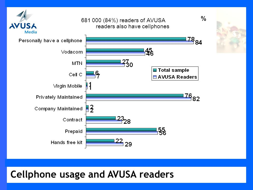 Cellphone usage and AVUSA readers % 681 000 (84%) readers of AVUSA readers also have cellphones