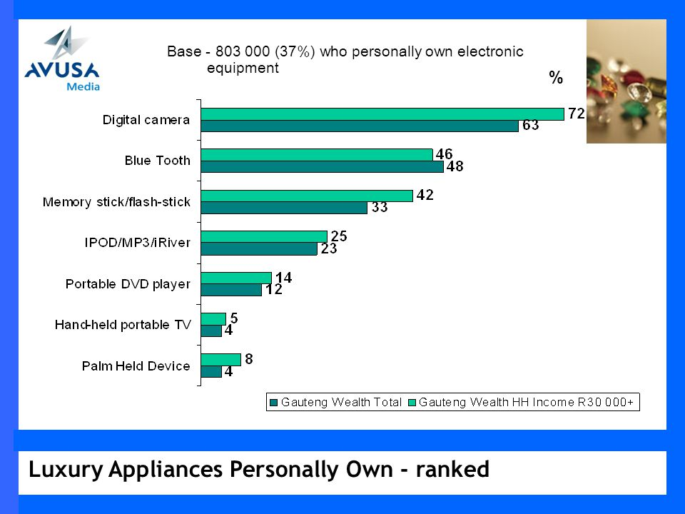 Luxury Appliances Personally Own - ranked % Base - 803 000 (37%) who personally own electronic equipment