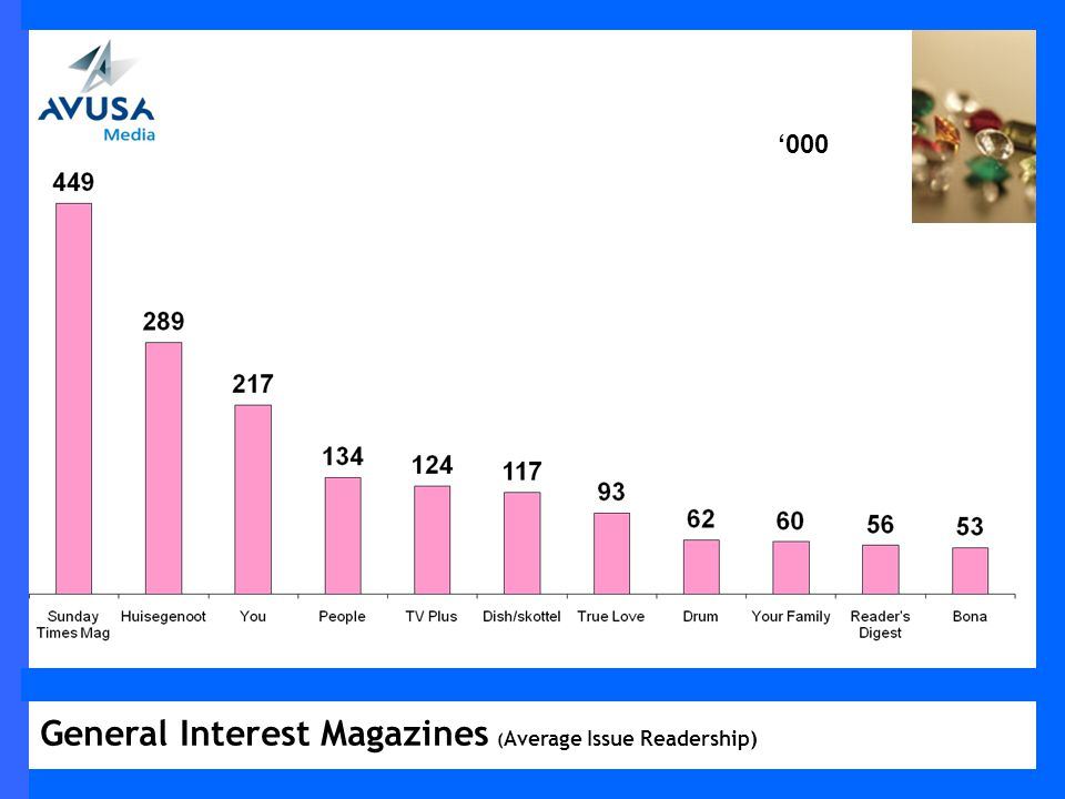 General Interest Magazines ( Average Issue Readership) 000