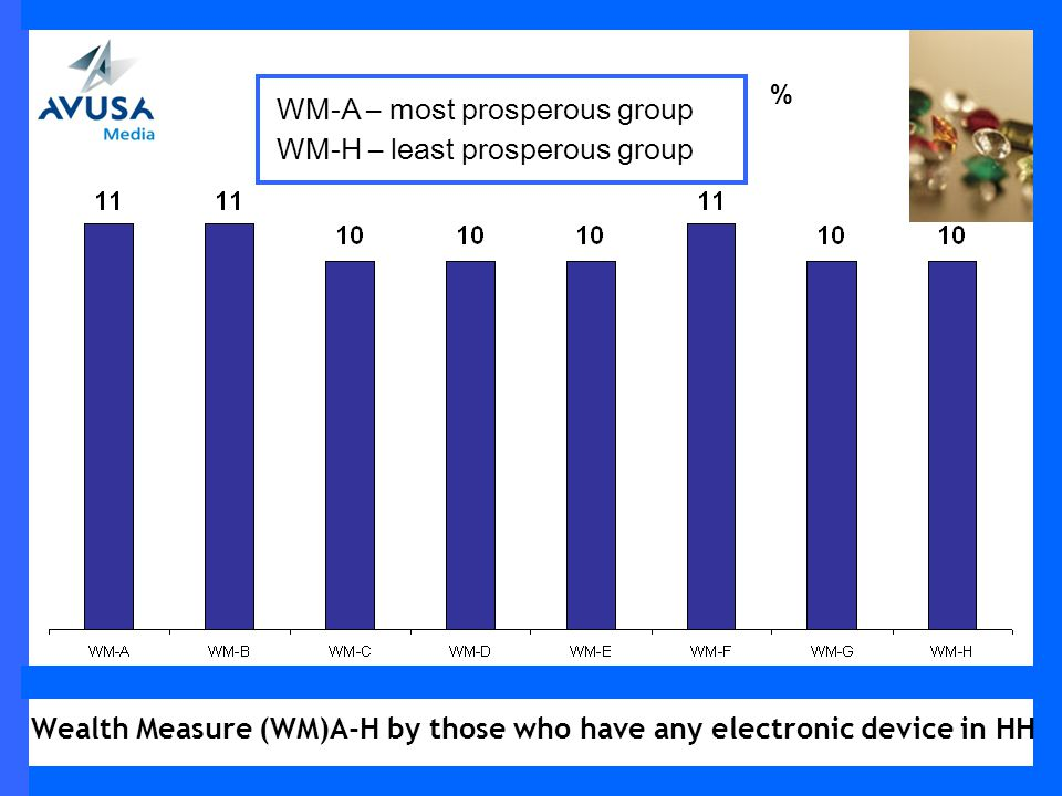 Wealth Measure (WM)A-H by those who have any electronic device in HH % WM-A – most prosperous group WM-H – least prosperous group