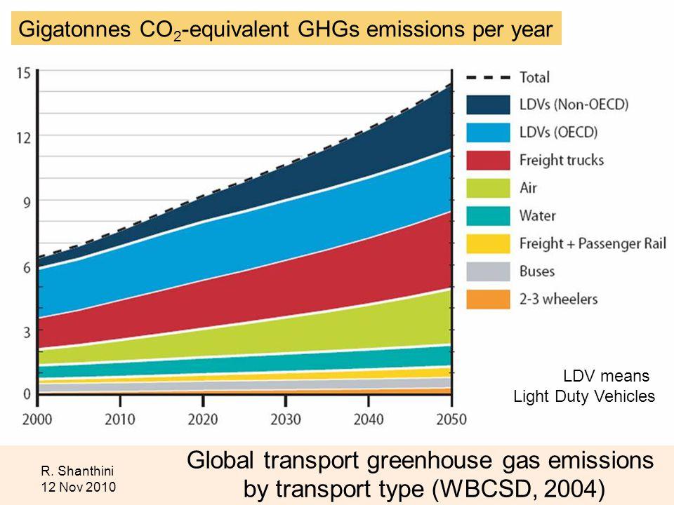 R. Shanthini 12 Nov 2010 Global transport greenhouse gas emissions by transport type (WBCSD, 2004) LDV means Light Duty Vehicles Gigatonnes CO 2 -equi