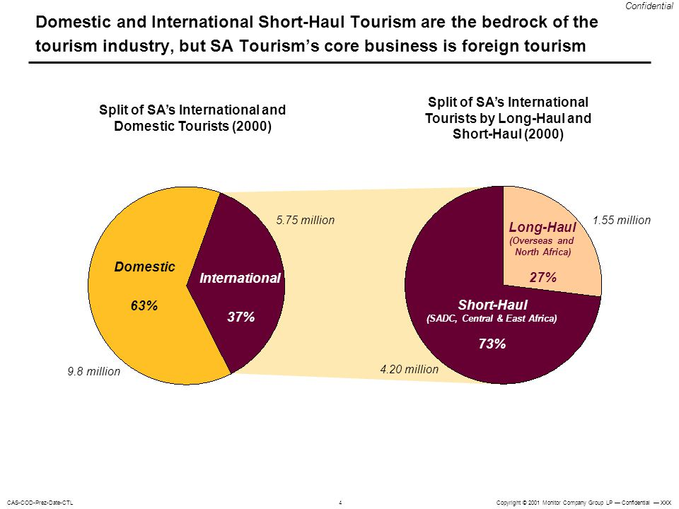 Copyright © 2001 Monitor Company Group LP Confidential XXXCAS-COD-Prez-Date-CTL Confidential 4 Domestic and International Short-Haul Tourism are the bedrock of the tourism industry, but SA Tourisms core business is foreign tourism Split of SAs International Tourists by Long-Haul and Short-Haul (2000) 1.55 million 4.20 million Short-Haul (SADC, Central & East Africa) 73% Long-Haul (Overseas and North Africa) 27% Split of SAs International and Domestic Tourists (2000) 5.75 million 9.8 million Domestic 63% International 37%