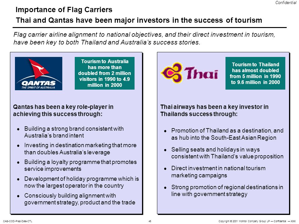 Copyright © 2001 Monitor Company Group LP Confidential XXXCAS-COD-Prez-Date-CTL Confidential 46 Importance of Flag Carriers Thai and Qantas have been major investors in the success of tourism Flag carrier airline alignment to national objectives, and their direct investment in tourism, have been key to both Thailand and Australias success stories.
