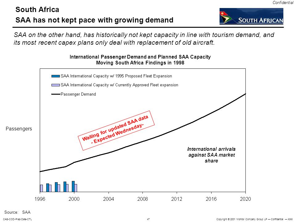Copyright © 2001 Monitor Company Group LP Confidential XXXCAS-COD-Prez-Date-CTL Confidential 47 South Africa SAA has not kept pace with growing demand International Passenger Demand and Planned SAA Capacity Moving South Africa Findings in 1998 Passengers Source: SAA SAA on the other hand, has historically not kept capacity in line with tourism demand, and its most recent capex plans only deal with replacement of old aircraft.