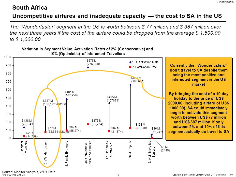 Copyright © 2001 Monitor Company Group LP Confidential XXXCAS-COD-Prez-Date-CTL Confidential 49 South Africa Uncompetitive airfares and inadequate capacity the cost to SA in the US Variation in Segment Value, Activation Rates of 2% (Conservative) and 10% (Optimistic) of Interested Travellers $138 M (73, 843) $28 M (14,769) $77 M (33,634 visitors) $387 M (168,172 visitors) $485 M (167,958) $875 M (276,368) $435 M (157871) $663 M (186,651) $46 M (12,247) $9 M (2449) $97 M (55,274) $175 M (55,274) $87 M (31,574) $133 M (37,330) The Wonderluster segment in the US is worth between $ 77 million and $ 387 million over the next three years if the cost of the airfare could be dropped from the average $ 1,500.00 to $ 1,000.00 Source: Monitor Analysis, WTO Data Currently the Wonderlusters dont travel to SA despite them being the most positive and interested segment in the US market By bringing the cost of a 10-day holiday to the price of US$ 2000.00 (including airfare of US$ 1000.00), SA could immediately begin to activate this segment worth between US$ 77 million and US$ 387 million if only between 2% and 10% of this segment actually do travel to SA Currently the Wonderlusters dont travel to SA despite them being the most positive and interested segment in the US market By bringing the cost of a 10-day holiday to the price of US$ 2000.00 (including airfare of US$ 1000.00), SA could immediately begin to activate this segment worth between US$ 77 million and US$ 387 million if only between 2% and 10% of this segment actually do travel to SA