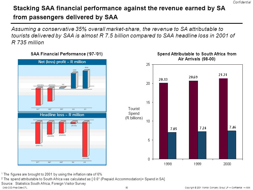Copyright © 2001 Monitor Company Group LP Confidential XXXCAS-COD-Prez-Date-CTL Confidential 50 Stacking SAA financial performance against the revenue earned by SA from passengers delivered by SAA Spend Attributable to South Africa from Air Arrivals (98-00) Tourist Spend (R billions) 1 The figures are brought to 2001 by using the inflation rate of 6% 2 The spend attributable to South Africa was calculated as [ 0.6* (Prepaid Accommodation)+ Spend in SA] Source: Statistics South Africa, Foreign Visitor Survey SAA Financial Performance (97-01) Assuming a conservative 35% overall market-share, the revenue to SA attributable to tourists delivered by SAA is almost R 7.5 billion compared to SAA headline loss in 2001 of R 735 million