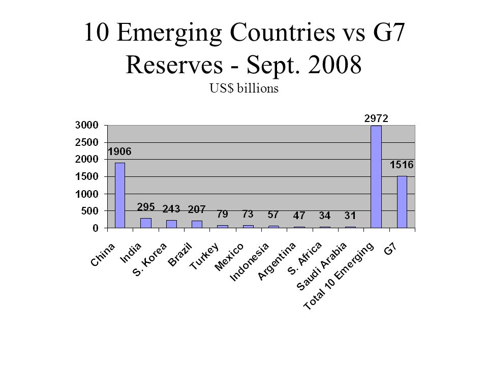 10 Emerging Countries vs G7 Reserves - Sept. 2008 US$ billions