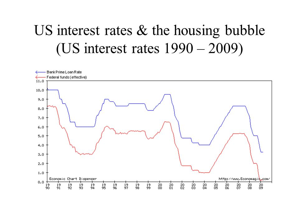 US interest rates & the housing bubble (US interest rates 1990 – 2009)