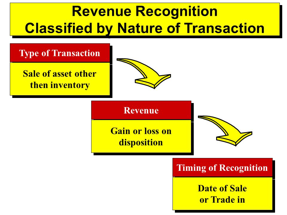 Revenue Recognition Classified by Nature of Transaction Revenue Recognition Classified by Nature of Transaction Type of Transaction Sale of asset other then inventory Sale of asset other then inventory Revenue Gain or loss on disposition Gain or loss on disposition Timing of Recognition Date of Sale or Trade in Date of Sale or Trade in