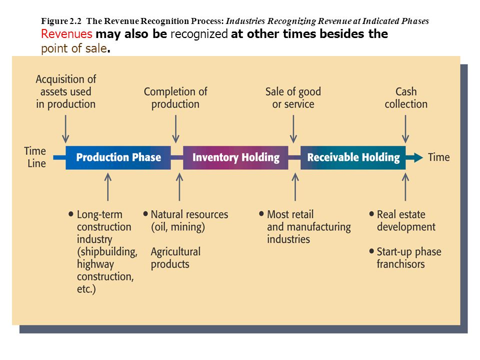 Figure 2.2 The Revenue Recognition Process: Industries Recognizing Revenue at Indicated Phases Revenues may also be recognized at other times besides