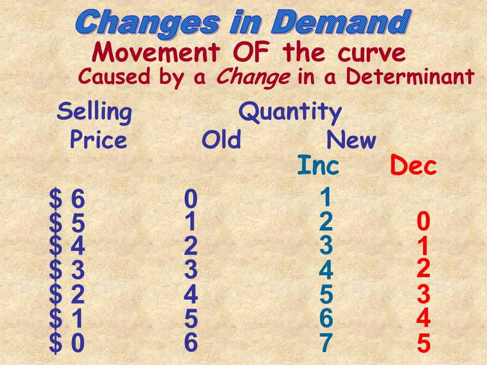 Price Quantity $6 $5 $4 $3 $2 $1 10203040 50 60 0 D -Plot Demand Graphing: -Plot Supply D S S