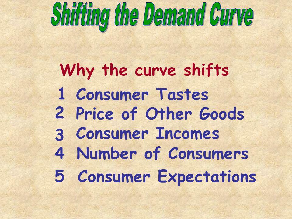 Quantity $6 $5 $4 $3 $2 $1 1234 5 6 0 Supply Current Equilibrium Price P1P1 P2P2 P3P3 Q3Q3 Q1Q1 Q2Q2 Caused by a change in a Determinant of Demand Shifting the Demand Curve decrease increase Demand P Q