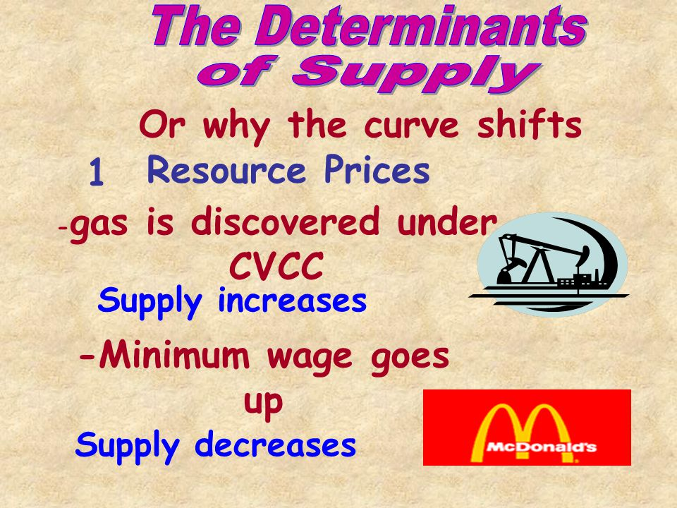 1 Resource Prices Why the curve shifts 2 Changes in Technology 3Prices of other goods Taxes and Subsidies 4 5Number of Producers