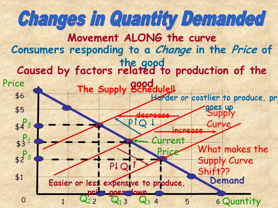1 Resource Prices Why the curve shifts 2 Changes in Technology 3Prices of other goods Taxes and Subsidies 4 5Number of Producers 6Producer Expectation
