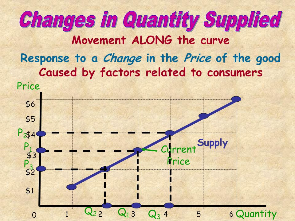 Quantity $6 $5 $4 $3 $2 $1 1234 5 6 0 Demand Current Equilibrium Price P Q decrease increase P1P1 P2P2 P3P3 Q2Q2 Q1Q1 Q3Q3 Supply Caused by a change i