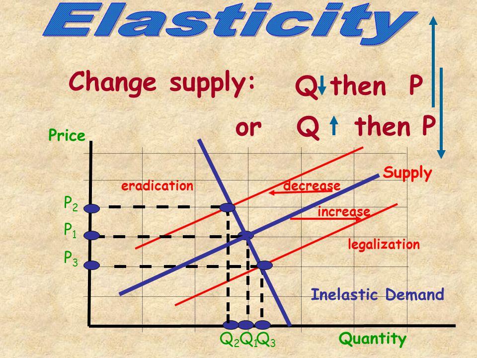And the Drug Problem Demand Price P1P1 Q1Q1 Supply Quantity Inelastic Demand - necessity