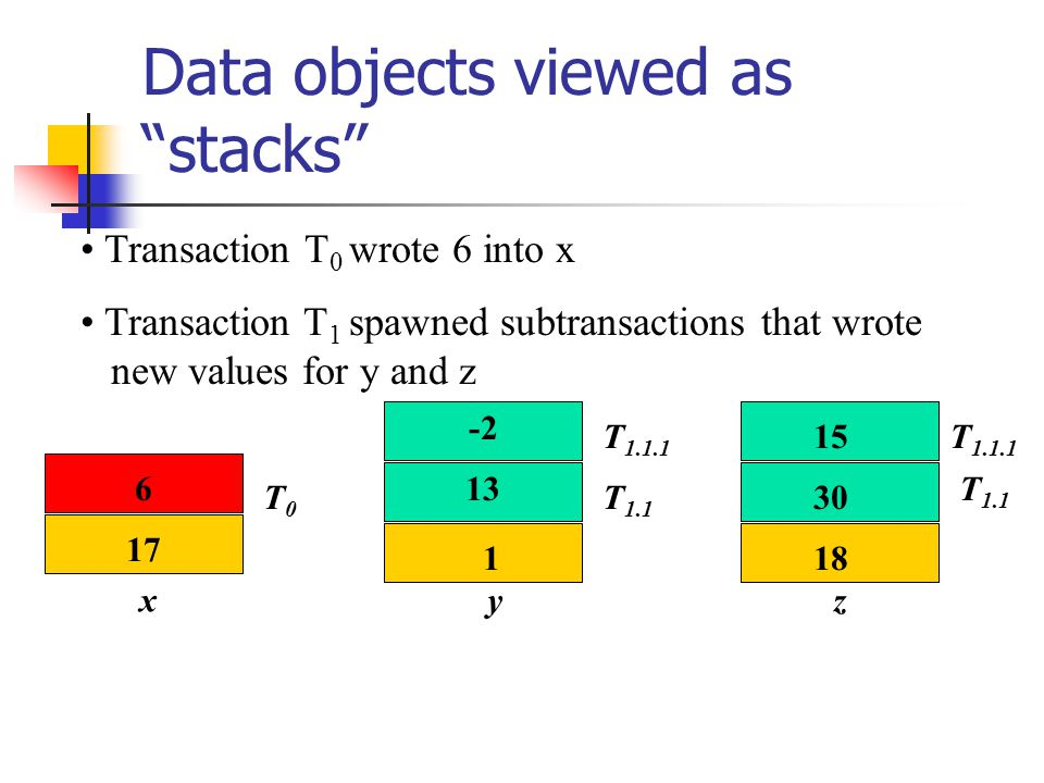 Data objects viewed as stacks x y z 17 6 1 13 -2 18 30 15 T0T0 T 1.1.1 T 1.1 T 1.1.1 Transaction T 0 wrote 6 into x Transaction T 1 spawned subtransactions that wrote new values for y and z