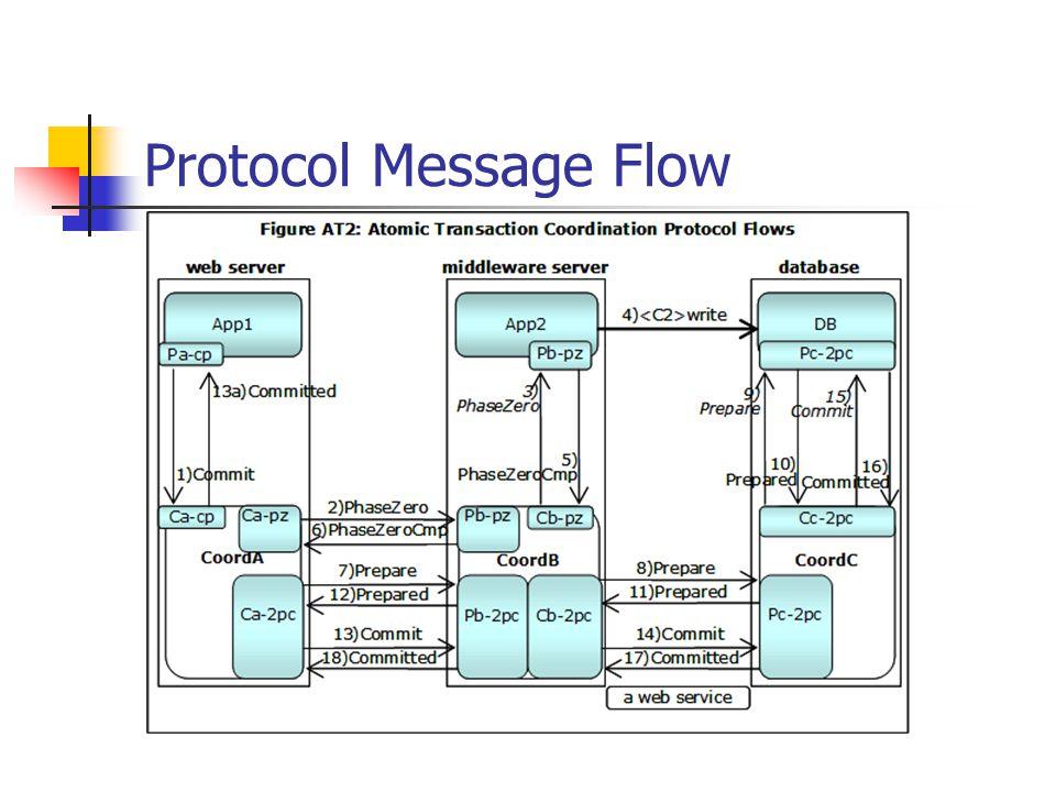 Protocol Message Flow