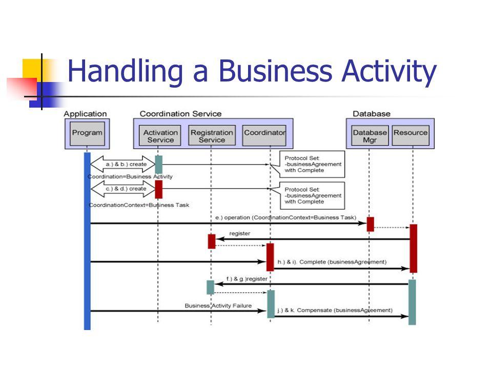 Handling a Business Activity
