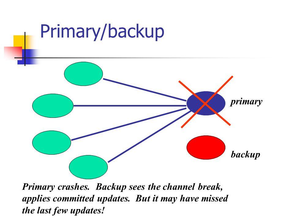 Primary/backup primary backup Primary crashes.