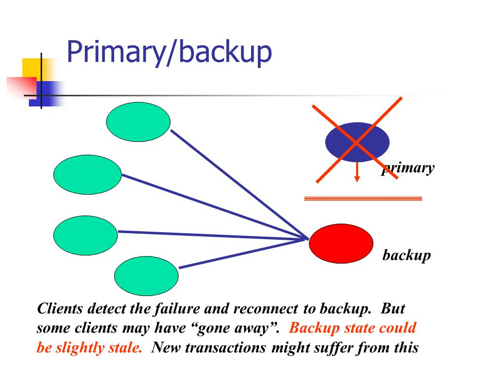 Primary/backup primary backup Clients detect the failure and reconnect to backup.