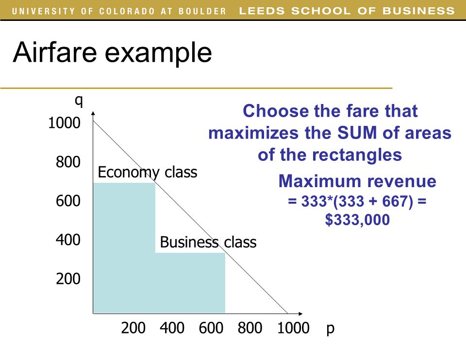 Airfare example 1000 800 600 400 200 800 600 400200 Choose the fare that maximizes the SUM of areas of the rectangles Economy class Business class Max