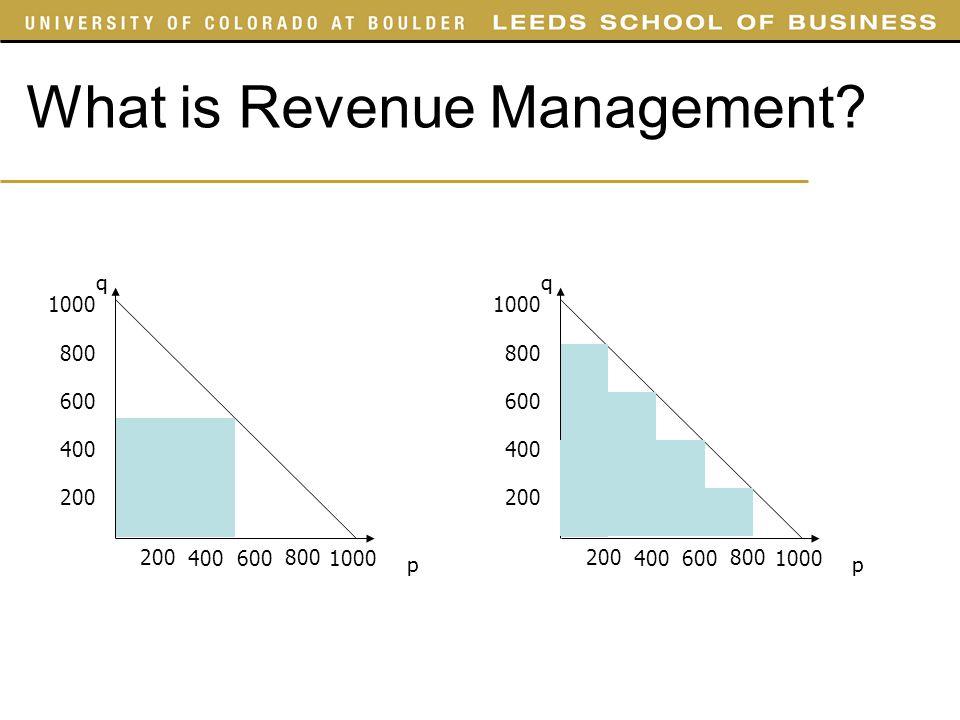 What is Revenue Management.