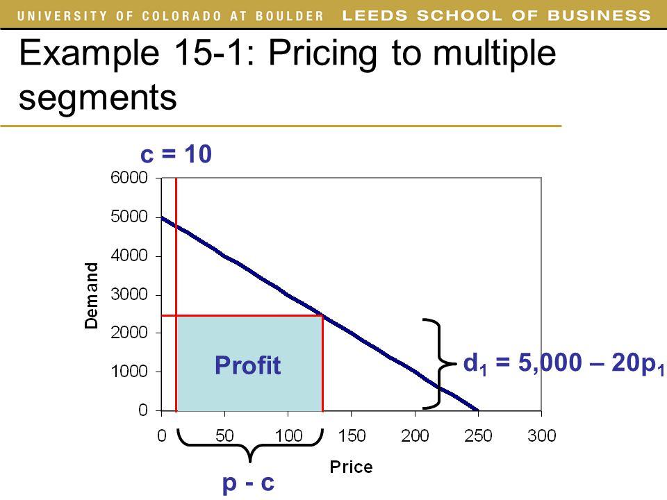 Example 15-1: Pricing to multiple segments d 1 = 5,000 – 20p 1 c = 10 Profit p - c