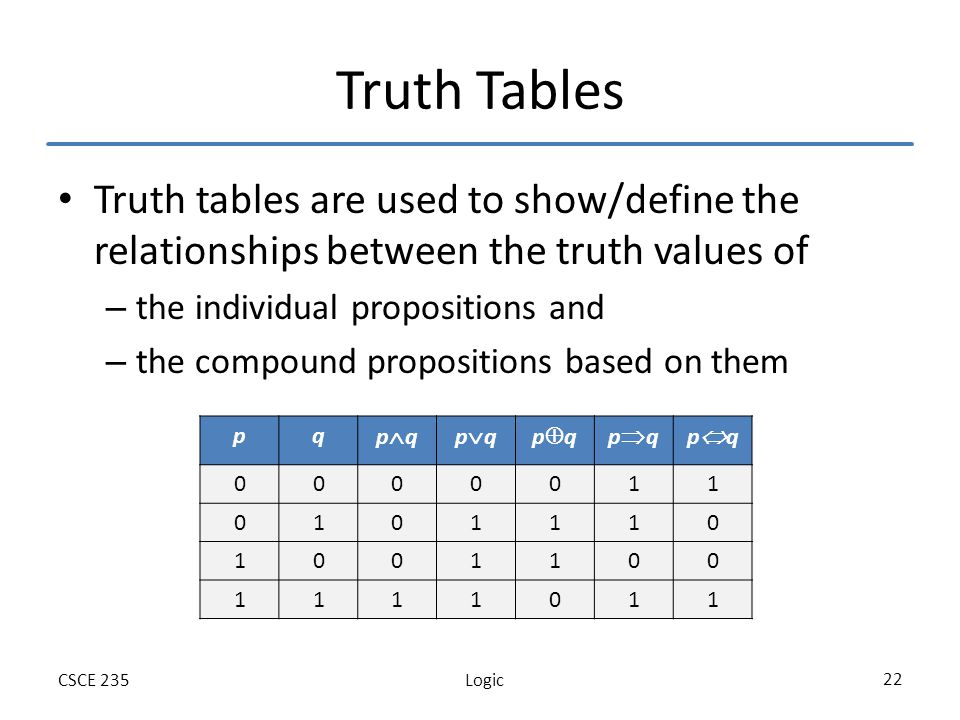 LogicCSCE 235 22 Truth Tables Truth tables are used to show/define the relationships between the truth values of – the individual propositions and – the compound propositions based on them pq p q 0000011 0101110 1001100 1111011