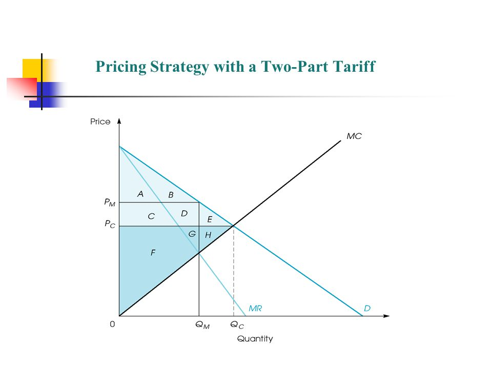 Pricing Strategy with a Two-Part Tariff