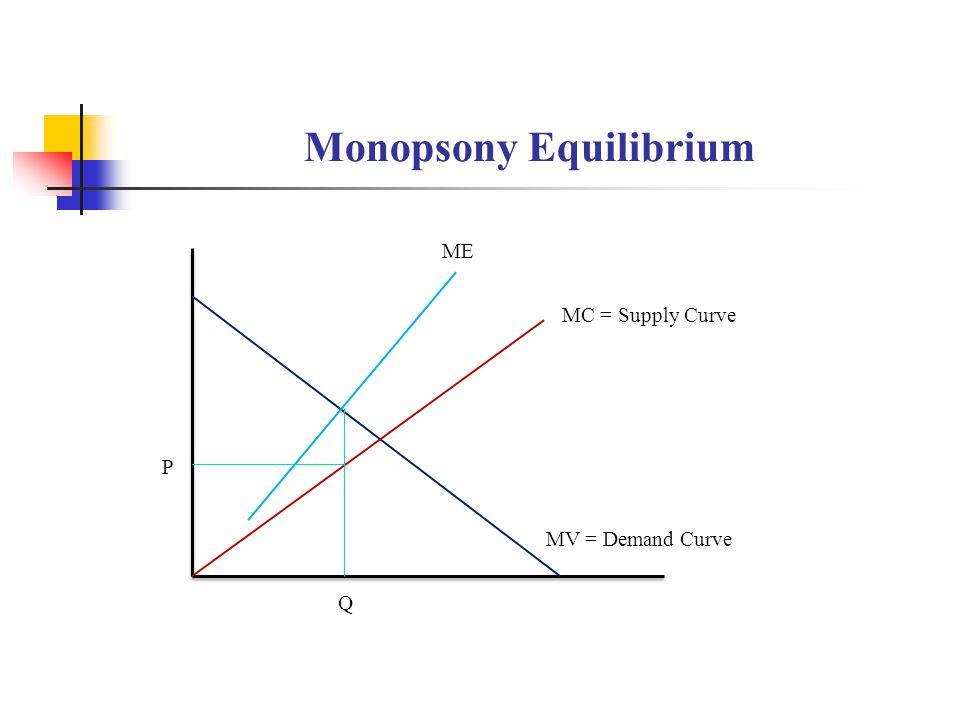 Monopsony Equilibrium ME MC = Supply Curve MV = Demand Curve P Q