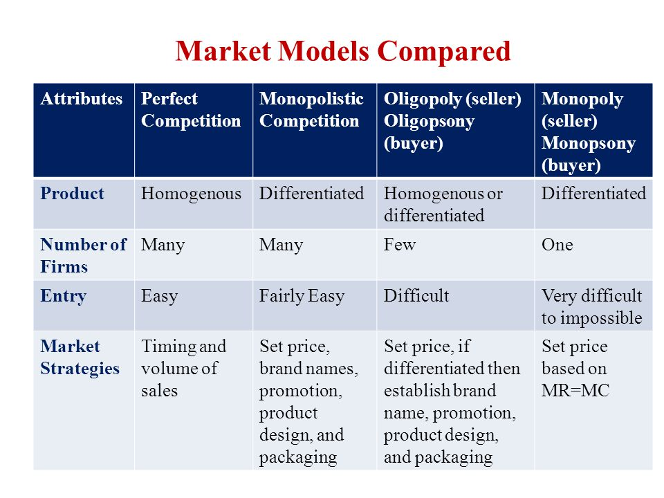 Market Models Compared AttributesPerfect Competition Monopolistic Competition Oligopoly (seller) Oligopsony (buyer) Monopoly (seller) Monopsony (buyer