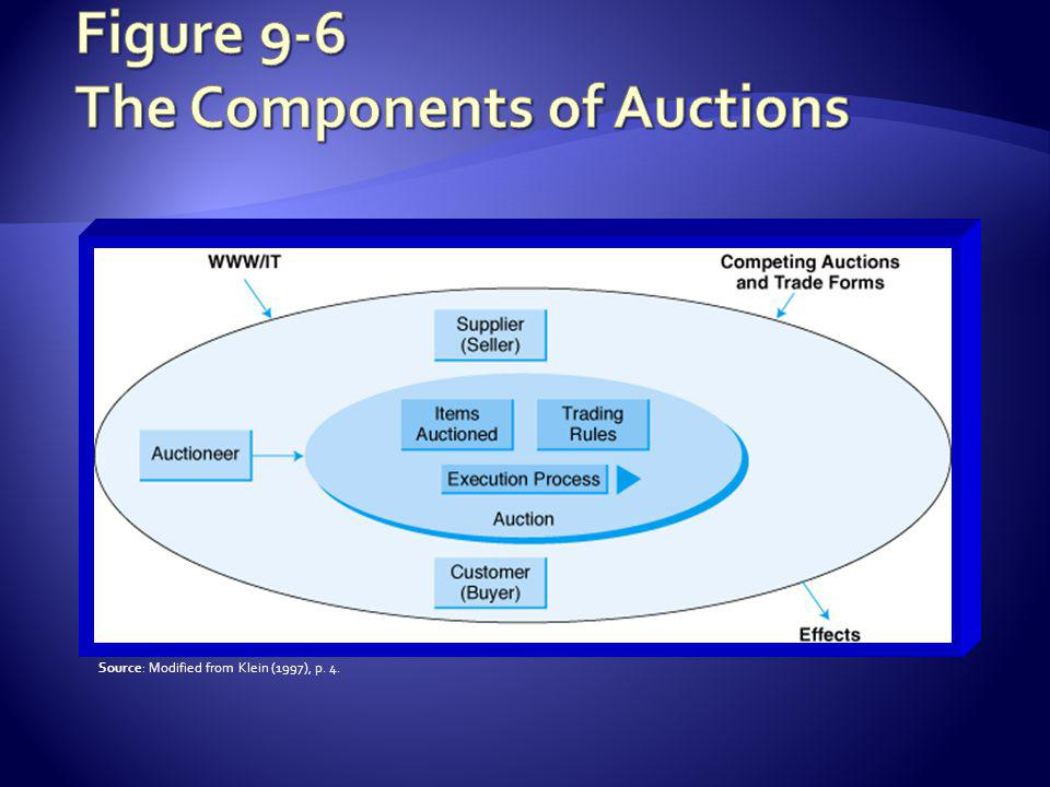 Phase 1: Searching and comparing auctions and their prices Mega-searching and comparisons AuctionWatch.comdirectory of auction sites Internetauctionlist.comnews about e-auctions and specialty auctions worldwide Yahoo!s auction list400 auction-related links Bidders Edgesearches eBay, Yahoo, Amazon for specific items Turbobidprovides mega-search series that helps local bidders find items from a pool of e-action sites