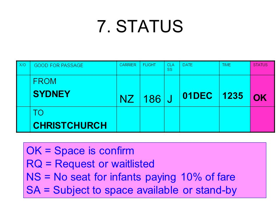 7. STATUS X/O GOOD FOR PASSAGE CARRIERFLIGHTCLA SS DATETIMESTATUS FROM SYDNEY NZ186J 01DEC1235 OK TO CHRISTCHURCH OK = Space is confirm RQ = Request o