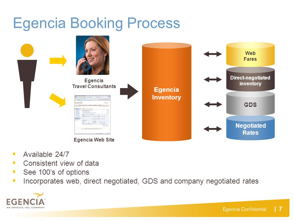 | 7 Egencia Booking Process Egencia Travel Consultants Egencia Web Site Available 24/7 Consistent view of data See 100s of options Incorporates web, d
