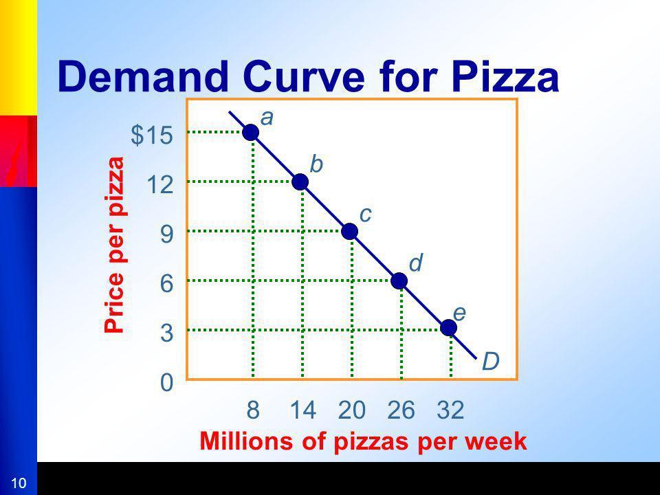10 814202632 Millions of pizzas per week $15 12 9 6 3 0 Price per pizza Demand Curve for Pizza a b c d e D