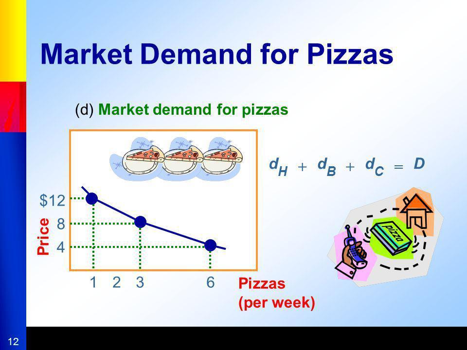 12 $12 8 4 Price 123 Pizzas (per week) (d) Market demand for pizzas 6 Market Demand for Pizzas d H d B d C D ++=
