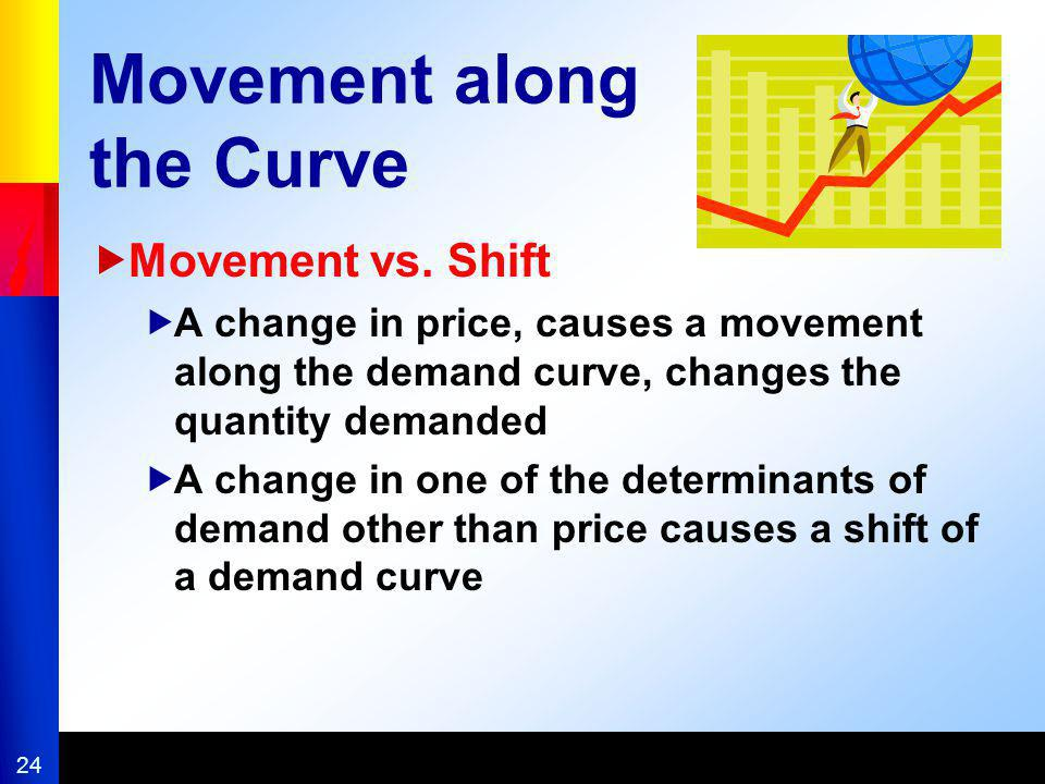 24 Movement along the Curve Movement vs. Shift A change in price, causes a movement along the demand curve, changes the quantity demanded A change in