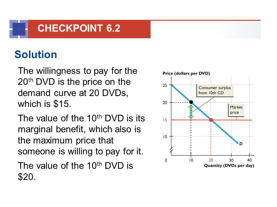 Solution The willingness to pay for the 20 th DVD is the price on the demand curve at 20 DVDs, which is $15. The value of the 10 th DVD is its margina