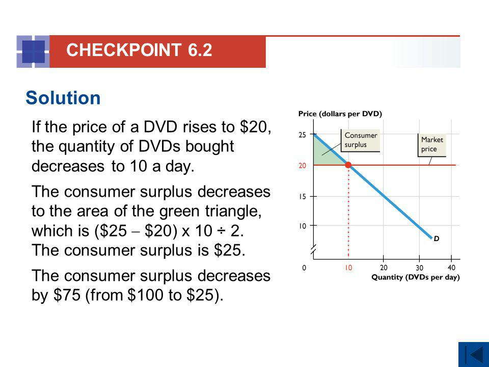Solution If the price of a DVD rises to $20, the quantity of DVDs bought decreases to 10 a day. The consumer surplus decreases to the area of the gree