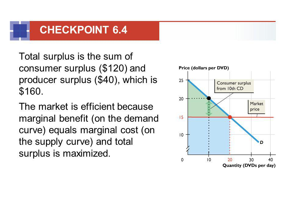 Total surplus is the sum of consumer surplus ($120) and producer surplus ($40), which is $160. The market is efficient because marginal benefit (on th