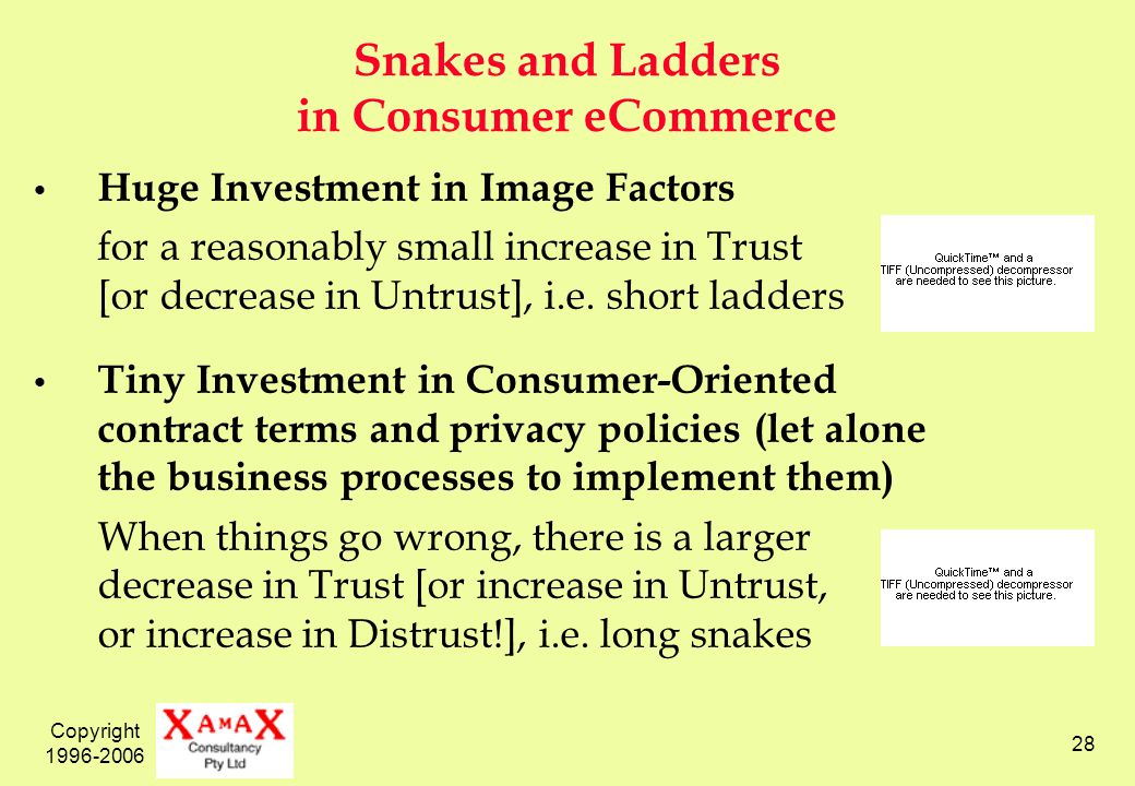 Copyright 1996-2006 28 Snakes and Ladders in Consumer eCommerce Huge Investment in Image Factors for a reasonably small increase in Trust [or decrease in Untrust], i.e.