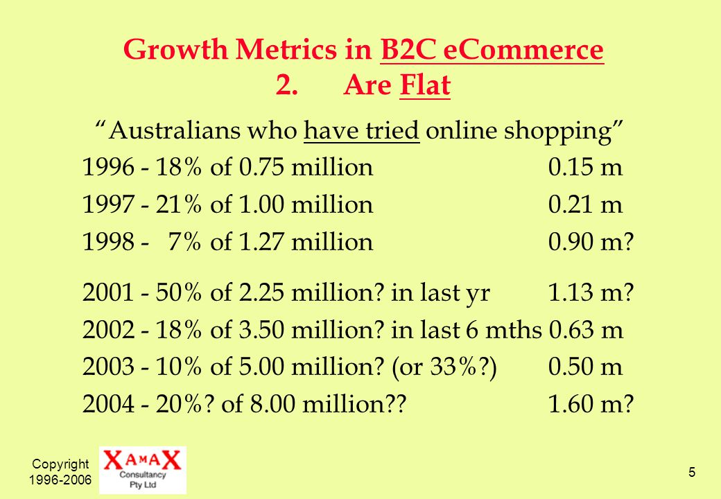 Copyright 1996-2006 5 Growth Metrics in B2C eCommerce 2.Are Flat Australians who have tried online shopping 1996 - 18% of 0.75 million0.15 m 1997 - 21% of 1.00 million0.21 m 1998 - 7% of 1.27 million0.90 m.