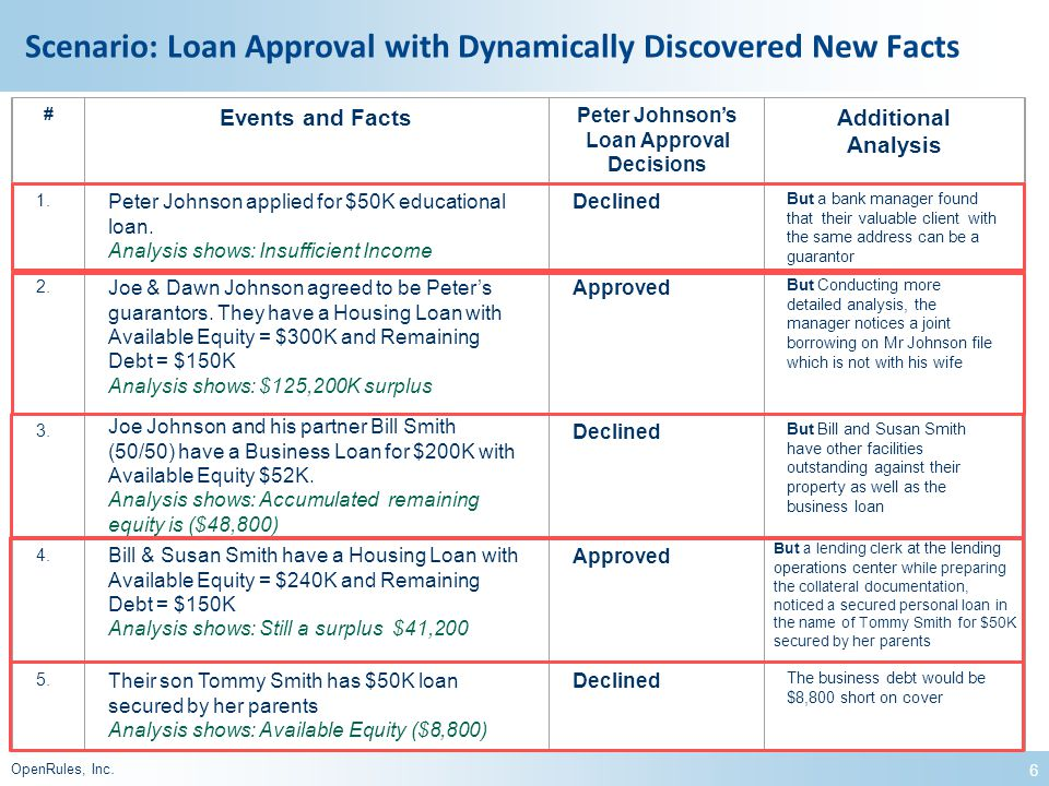 5 OpenRules, Inc. More Connecting the Dots Scenarios Complex Loan Approval Process with Dynamically Discovered Facts (will be used for the framework d