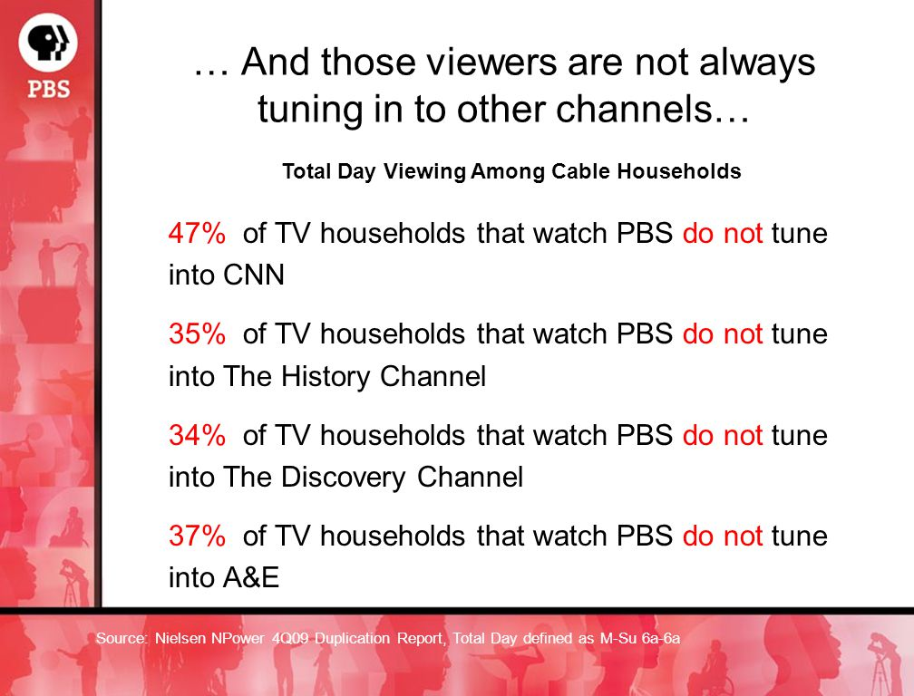 … And those viewers are not always tuning in to other channels… Total Day Viewing Among Cable Households 47% of TV households that watch PBS do not tune into CNN 35% of TV households that watch PBS do not tune into The History Channel 34% of TV households that watch PBS do not tune into The Discovery Channel 37% of TV households that watch PBS do not tune into A&E Source: Nielsen NPower 4Q09 Duplication Report, Total Day defined as M-Su 6a-6a