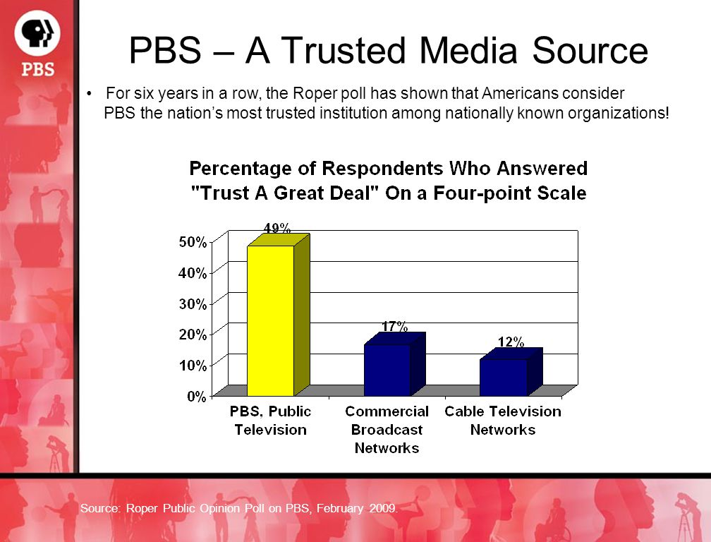 PBS – A Trusted Media Source Source: Roper Public Opinion Poll on PBS, February 2009.