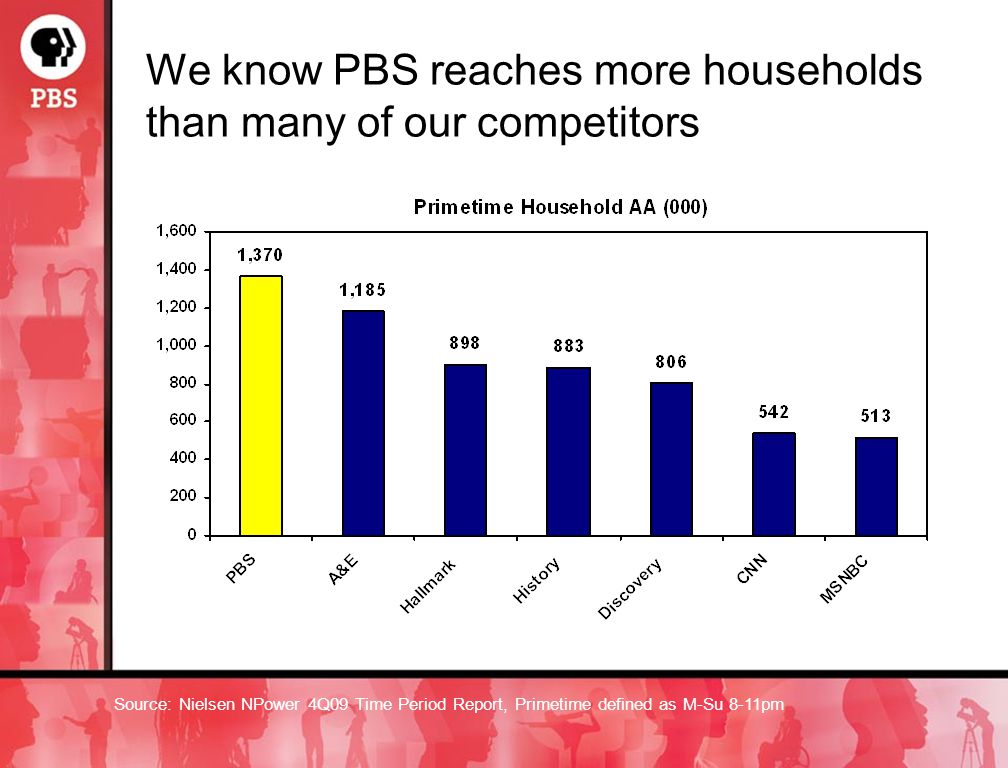 We know PBS reaches more households than many of our competitors Source: Nielsen NPower 4Q09 Time Period Report, Primetime defined as M-Su 8-11pm