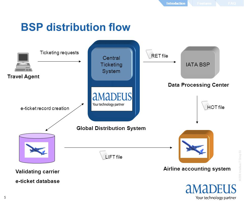 © 2009 Amadeus IT Group SA 5 BSP distribution flow Travel Agent Global Distribution System e-ticket record creation Ticketing requests Central Ticketing System Data Processing Center IATA BSP Validating carrier e-ticket database Airline accounting system LIFT file HOT file RET file FeaturesIntroductionFAQ