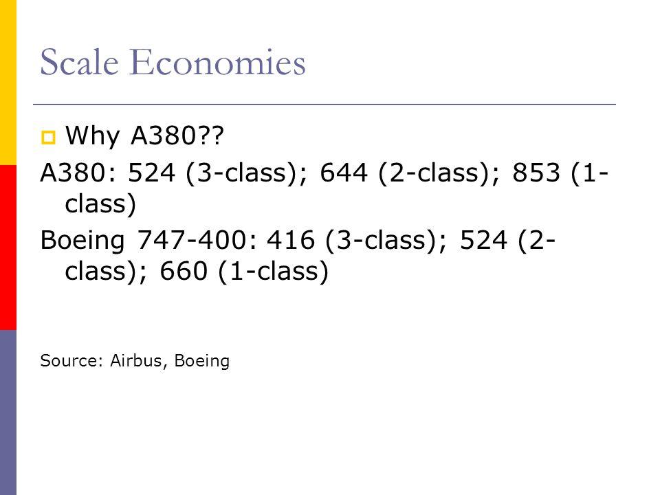 Scale Economies Why A380?? A380: 524 (3-class); 644 (2-class); 853 (1- class) Boeing 747-400: 416 (3-class); 524 (2- class); 660 (1-class) Source: Air